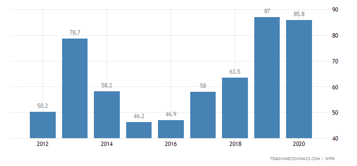 Malawi Military Expenditure