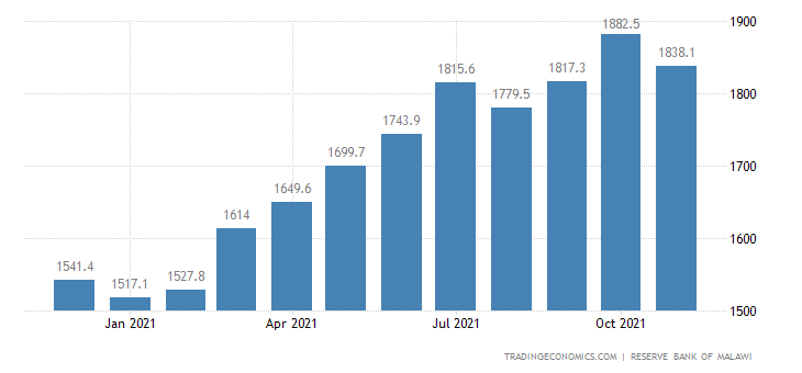 Malawi Money Supply M2