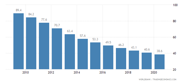 malawi mortality rate under 5 per 1 000 wb data