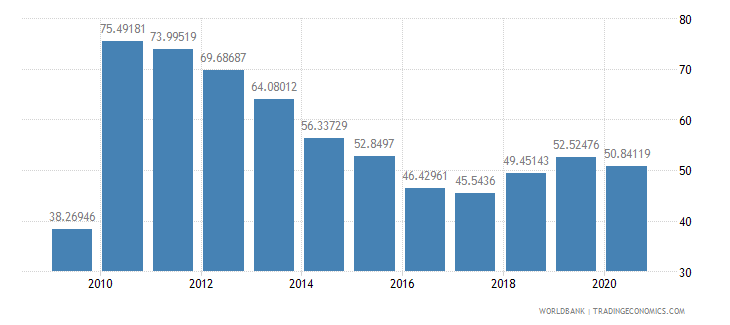 malawi multilateral debt service percent of public and publicly guaranteed debt service wb data