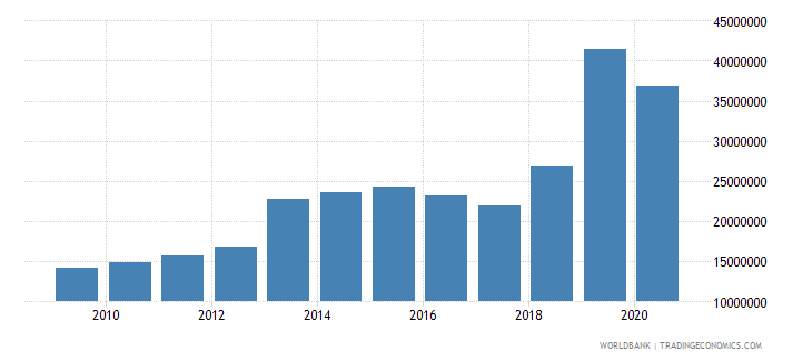 malawi multilateral debt service tds us dollar wb data