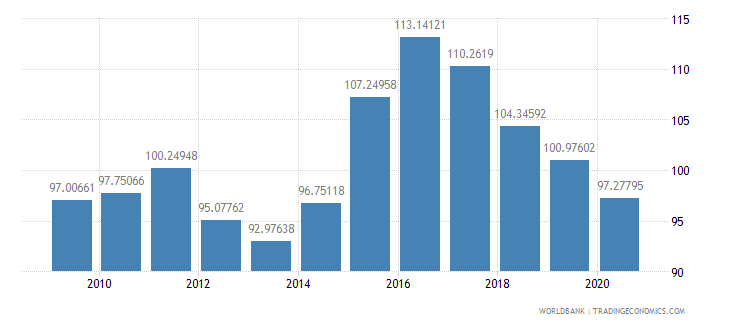 malawi net barter terms of trade index 2000  100 wb data