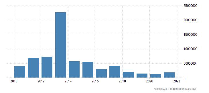 malawi net bilateral aid flows from dac donors australia us dollar wb data