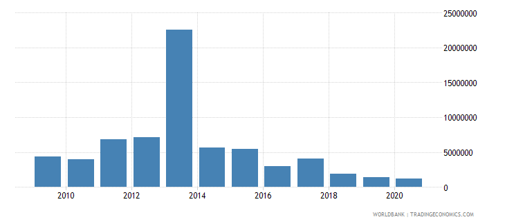 malawi net bilateral aid flows from dac donors australia us dollar wb data
