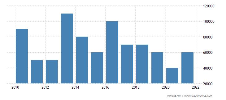 malawi net bilateral aid flows from dac donors austria us dollar wb data