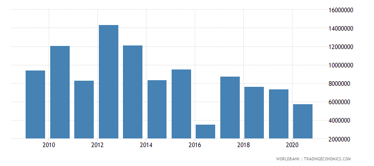 malawi net bilateral aid flows from dac donors belgium us dollar wb data