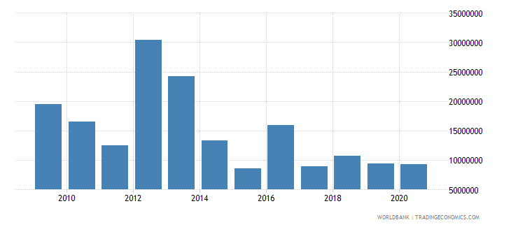 malawi net bilateral aid flows from dac donors canada us dollar wb data