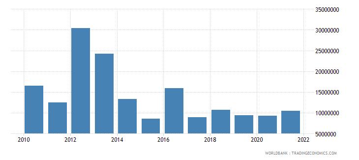 malawi net bilateral aid flows from dac donors canada us dollar wb data