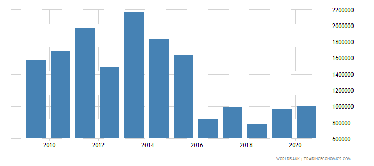 malawi net bilateral aid flows from dac donors finland us dollar wb data