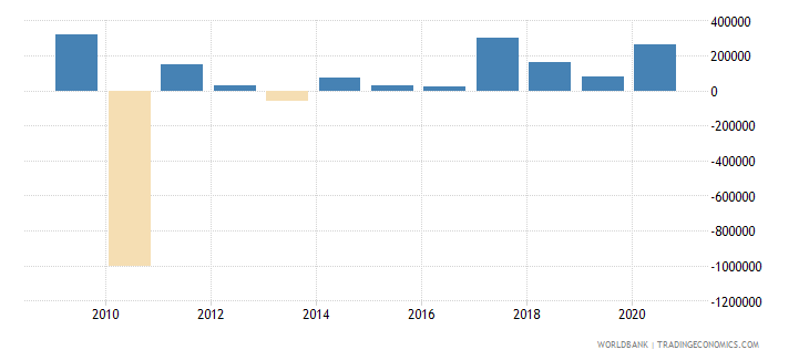malawi net bilateral aid flows from dac donors france us dollar wb data