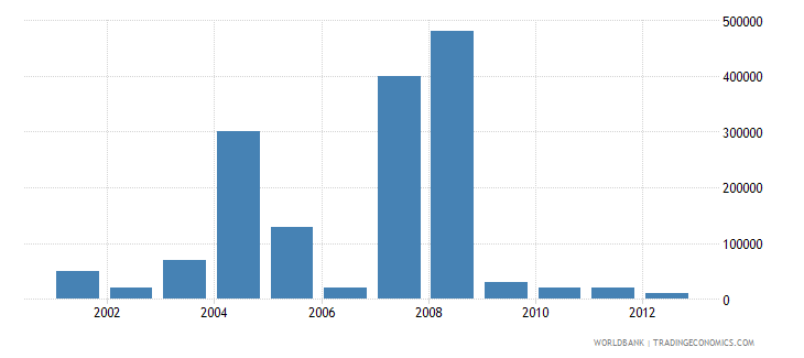 malawi net bilateral aid flows from dac donors greece us dollar wb data