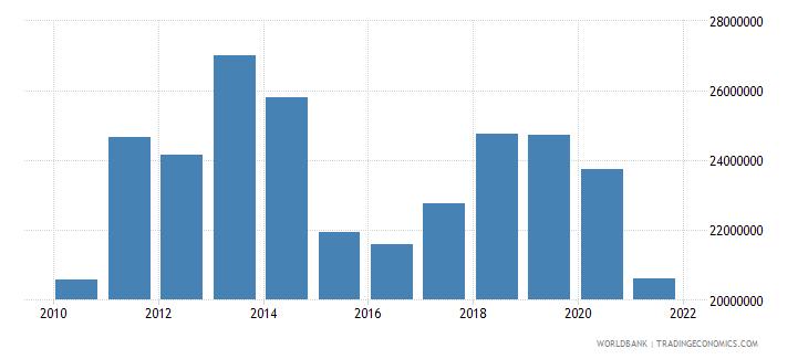malawi net bilateral aid flows from dac donors ireland us dollar wb data