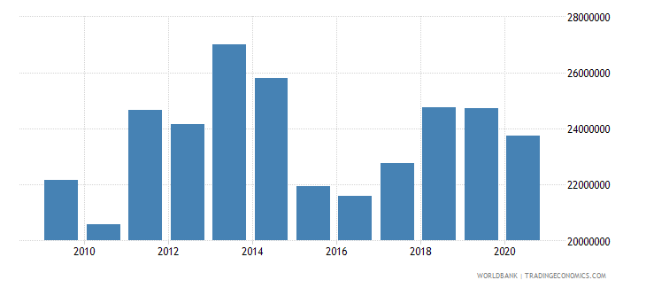malawi net bilateral aid flows from dac donors ireland us dollar wb data