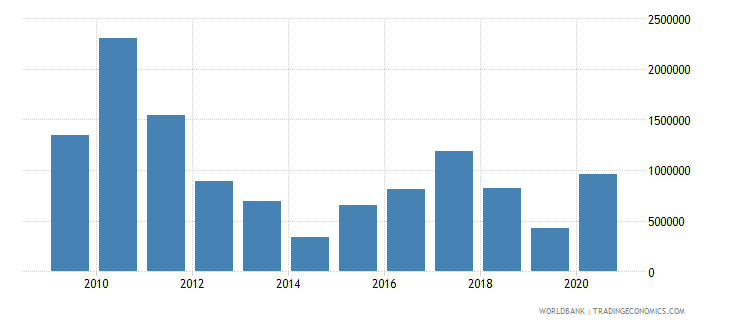 malawi net bilateral aid flows from dac donors italy us dollar wb data