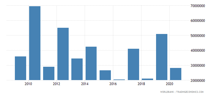 malawi net bilateral aid flows from dac donors japan us dollar wb data