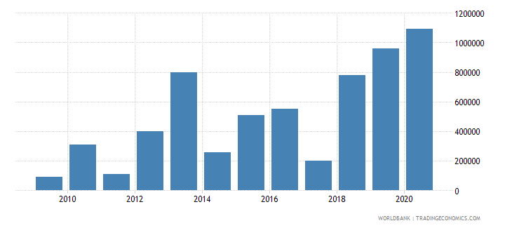 malawi net bilateral aid flows from dac donors luxembourg us dollar wb data