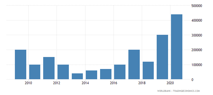 malawi net bilateral aid flows from dac donors new zealand us dollar wb data