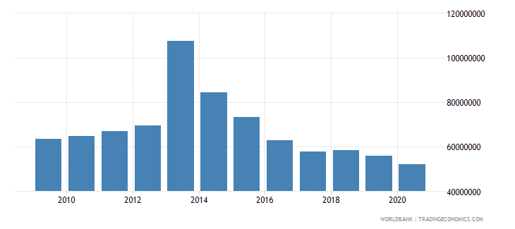 malawi net bilateral aid flows from dac donors norway us dollar wb data