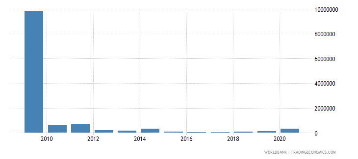 malawi net bilateral aid flows from dac donors spain us dollar wb data