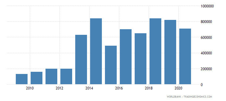malawi net bilateral aid flows from dac donors switzerland us dollar wb data