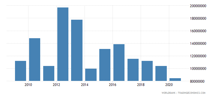 malawi net bilateral aid flows from dac donors united kingdom us dollar wb data