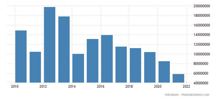 malawi net bilateral aid flows from dac donors united kingdom us dollar wb data