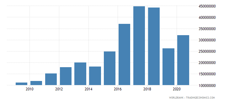 malawi net bilateral aid flows from dac donors united states us dollar wb data