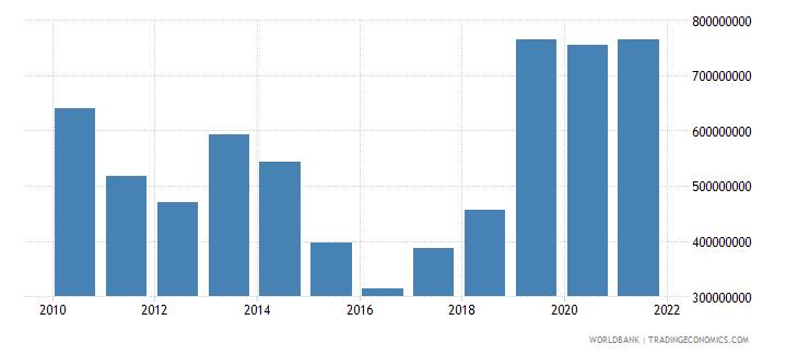 malawi net current transfers bop us dollar wb data