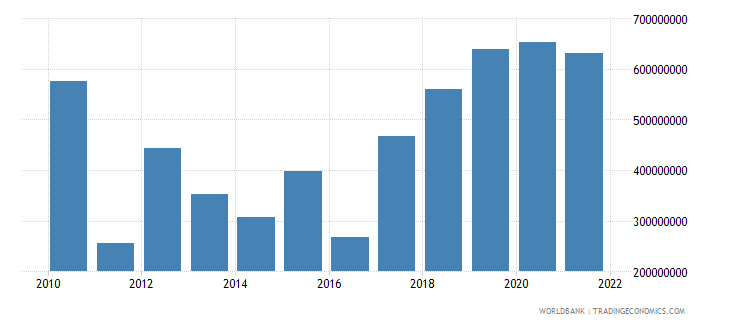 malawi net current transfers from abroad us dollar wb data