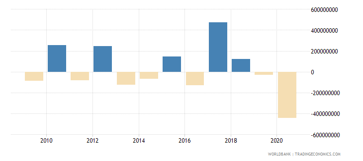 malawi net errors and omissions adjusted bop us dollar wb data