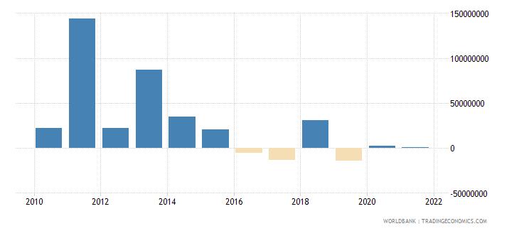 malawi net financial flows bilateral nfl us dollar wb data