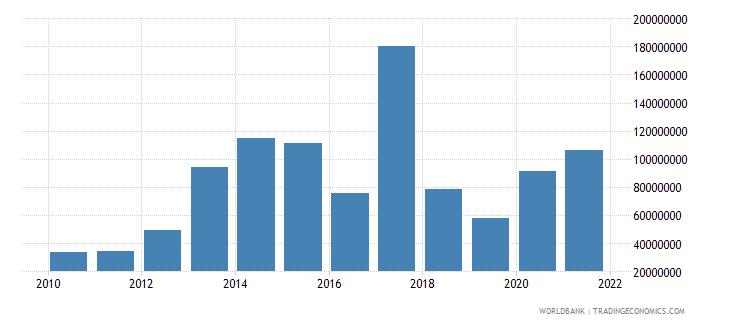malawi net financial flows ida nfl us dollar wb data