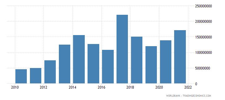 malawi net financial flows multilateral nfl us dollar wb data