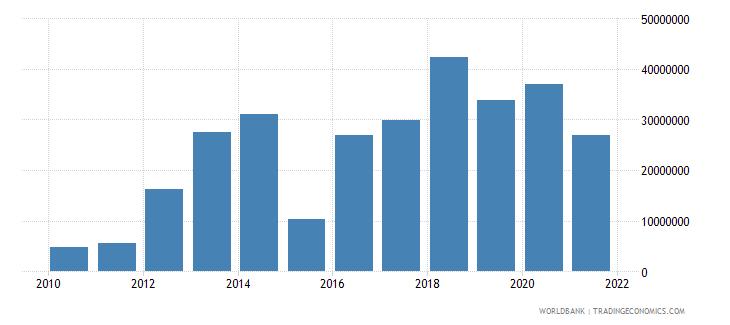 malawi net financial flows rdb concessional nfl us dollar wb data