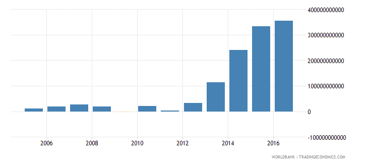 malawi net foreign assets current lcu wb data