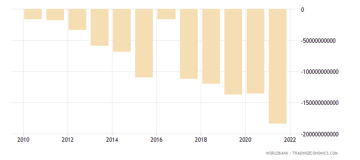 malawi net income from abroad current lcu wb data