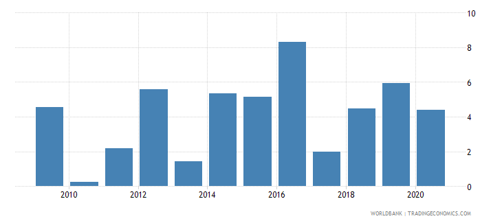 malawi net incurrence of liabilities total percent of gdp wb data