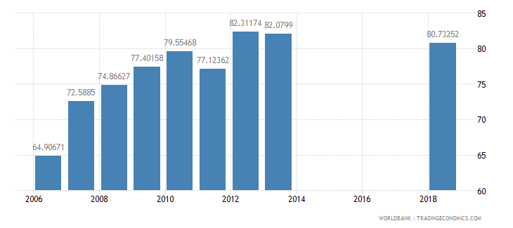 malawi net intake rate in grade 1 male percent of official school age population wb data