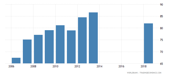 malawi net intake rate in grade 1 percent of official school age population wb data