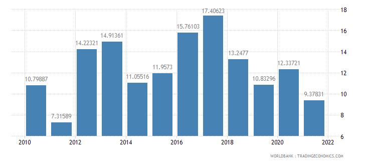 malawi net oda received percent of gni wb data