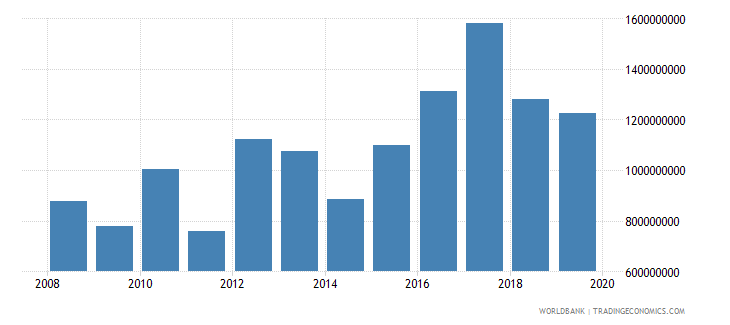 malawi net official development assistance and official aid received constant 2007 us dollar wb data