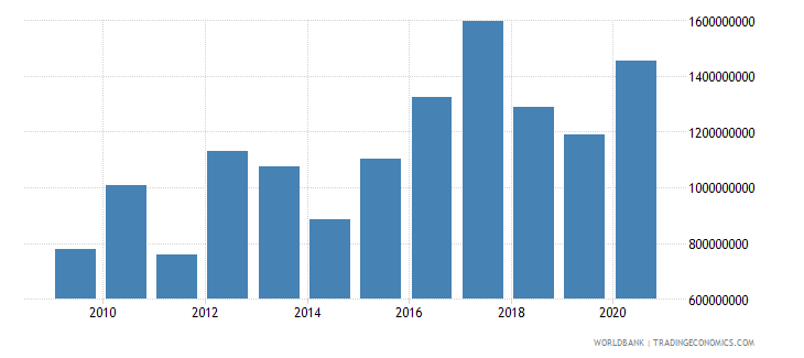 malawi net official development assistance received constant 2007 us dollar wb data