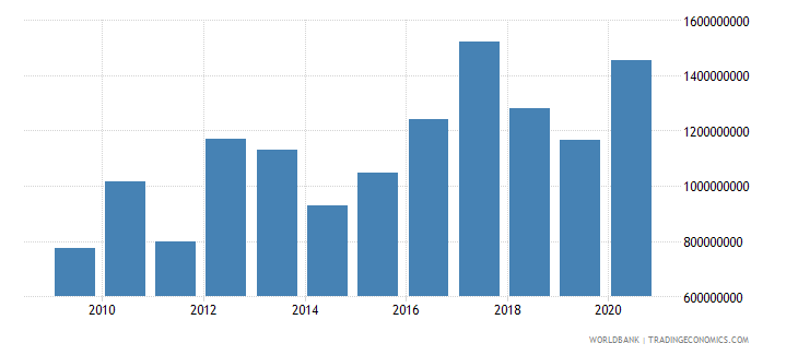 malawi net official development assistance received us dollar wb data
