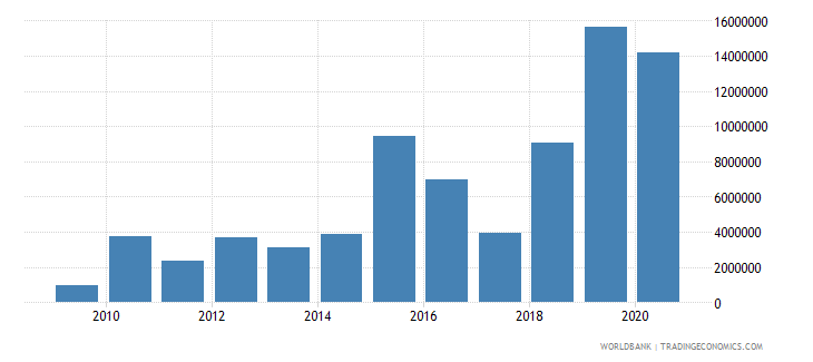 malawi net official flows from un agencies ifad us dollar wb data