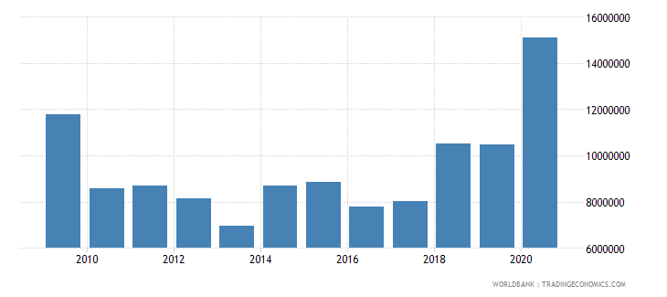 malawi net official flows from un agencies undp us dollar wb data
