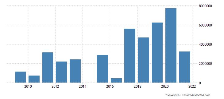 malawi net official flows from un agencies unhcr us dollar wb data