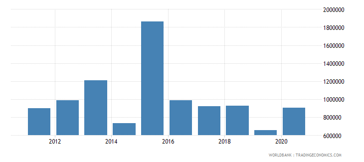malawi net official flows from un agencies who current us$ wb data