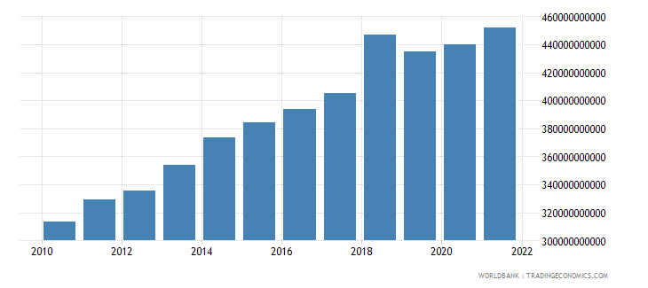 malawi net taxes on products constant lcu wb data