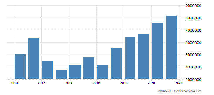 malawi net taxes on products us dollar wb data