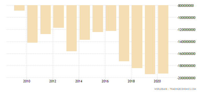 malawi net trade in goods and services bop us dollar wb data
